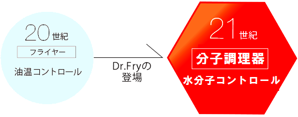 Dr.Fry独自の革新的技術